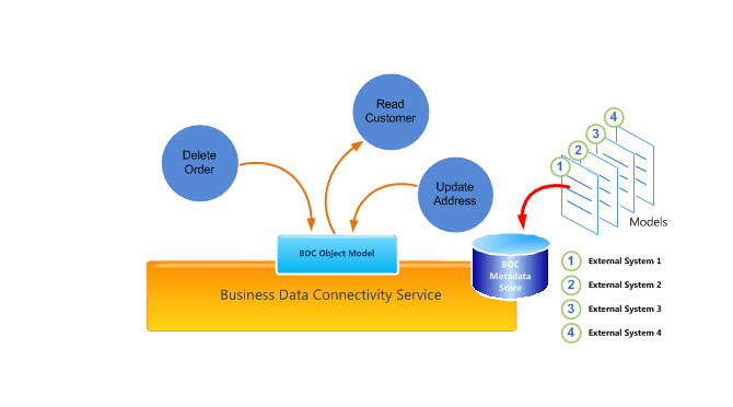 Business-Connectivity-Services-and-Data-View-Web-Part-670x380-670x372