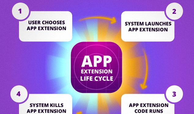 iOS_Extension-634x380-634x372
