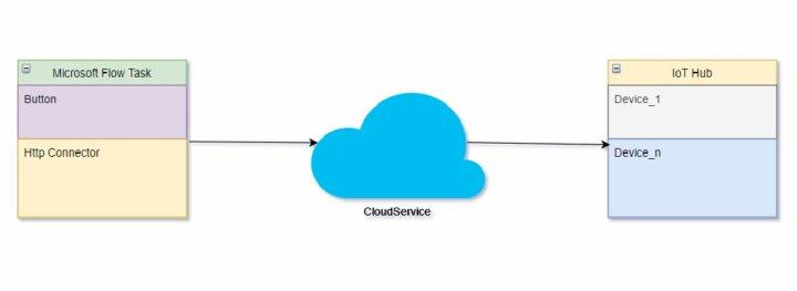 IoT hub and Microsoft Flow integration - Ignatiuz   Office 365 Cloud