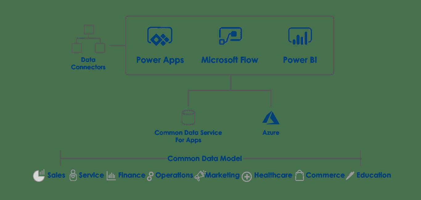 microsoft-power-platform-flow-chart