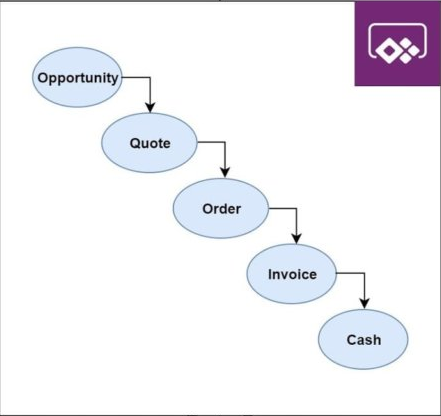 Quote-to-cash