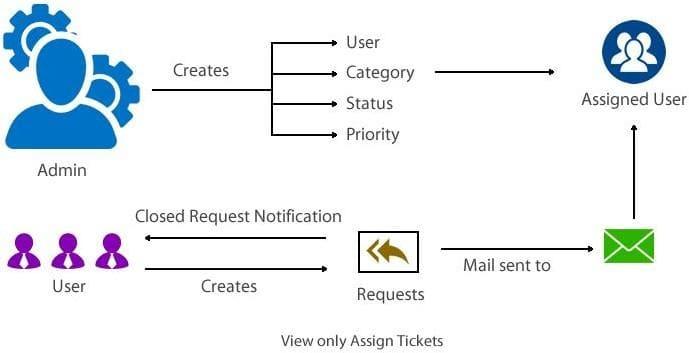 helpdesk workflow
