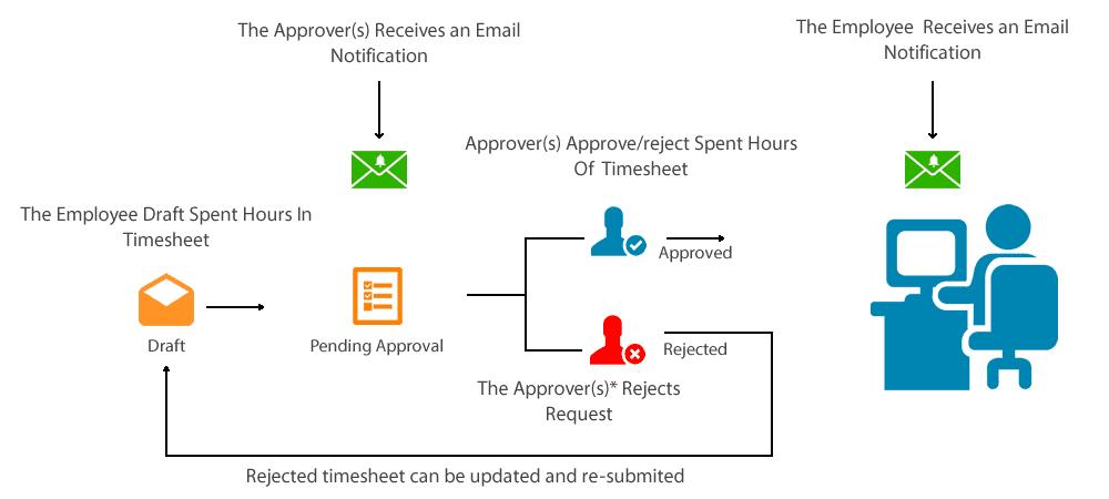 Office 365 timesheet workflow diagram