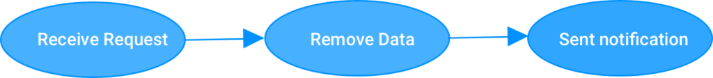 Information Removal process