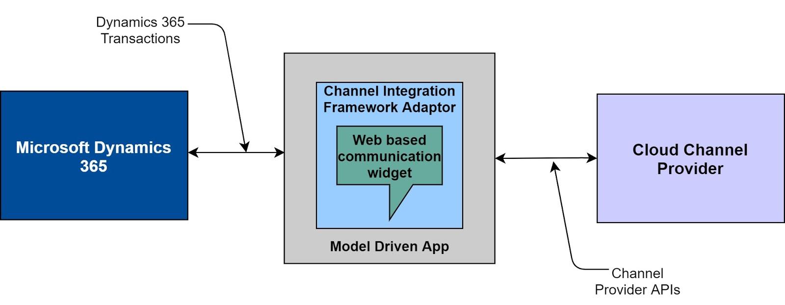 Channel Integration Framework