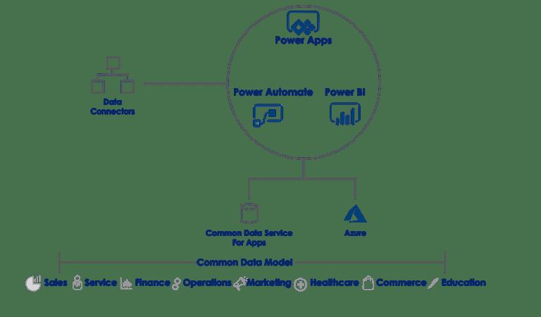 Power Automate chart